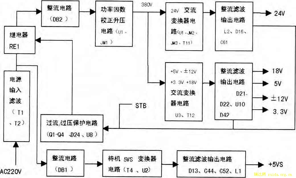 微信:hy928-net 液晶电视开关电源原理与维修 采用ML4800+FS7M0880+FSDH321液晶电视电源常称为ML4800方案。 ML4800CP/FAN4800IN是一块 PFC+PWM芯片;FS7M0880是飞公司推出的一款离线式开关电源膜块,内含高压MOSFET与PWM控制器; FSDH321是仙童公司推出的一块小功率开关电源芯片。 采用此方案的液晶电视主要有夏新T3系列、部分K系列及LC-40T2B 、LC-32T1P机型等液晶电视,下面以夏新T3系列液晶电视为例进行分析。 13.1电